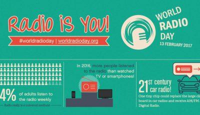 World Radio Day